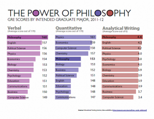 philosophy majors score amont the highest verbal, quantitative and analytical GRE scores in 2011-2012